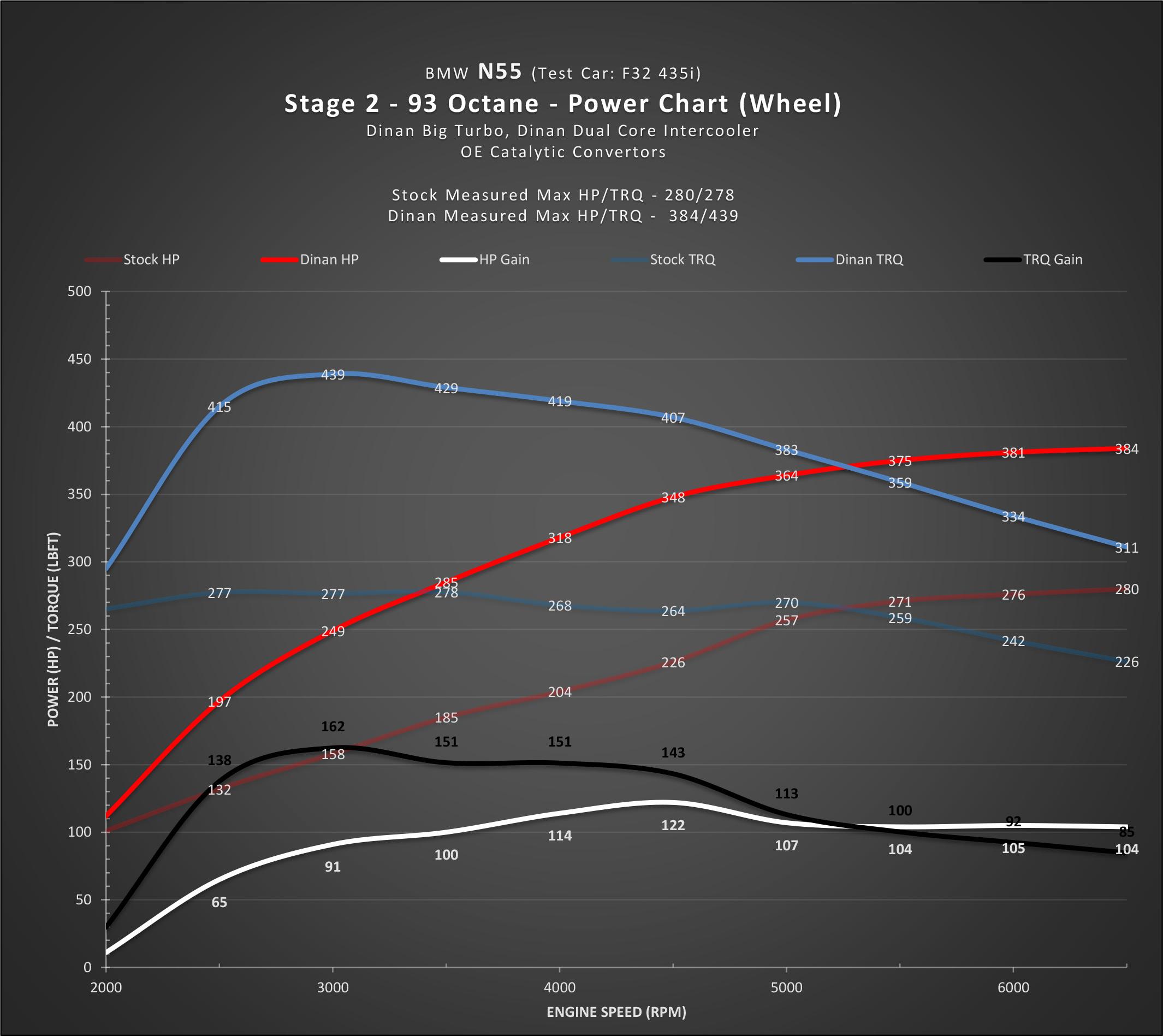 Dinan N55 Flash Stage 2-2