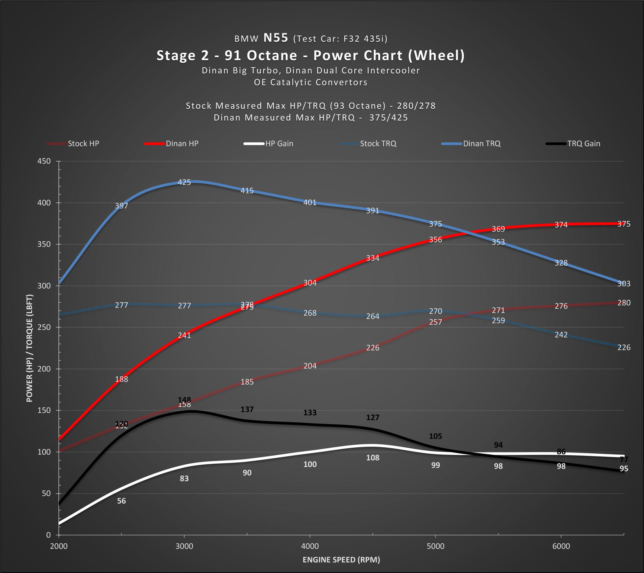 Dinan N55 Flash Stage 2-3