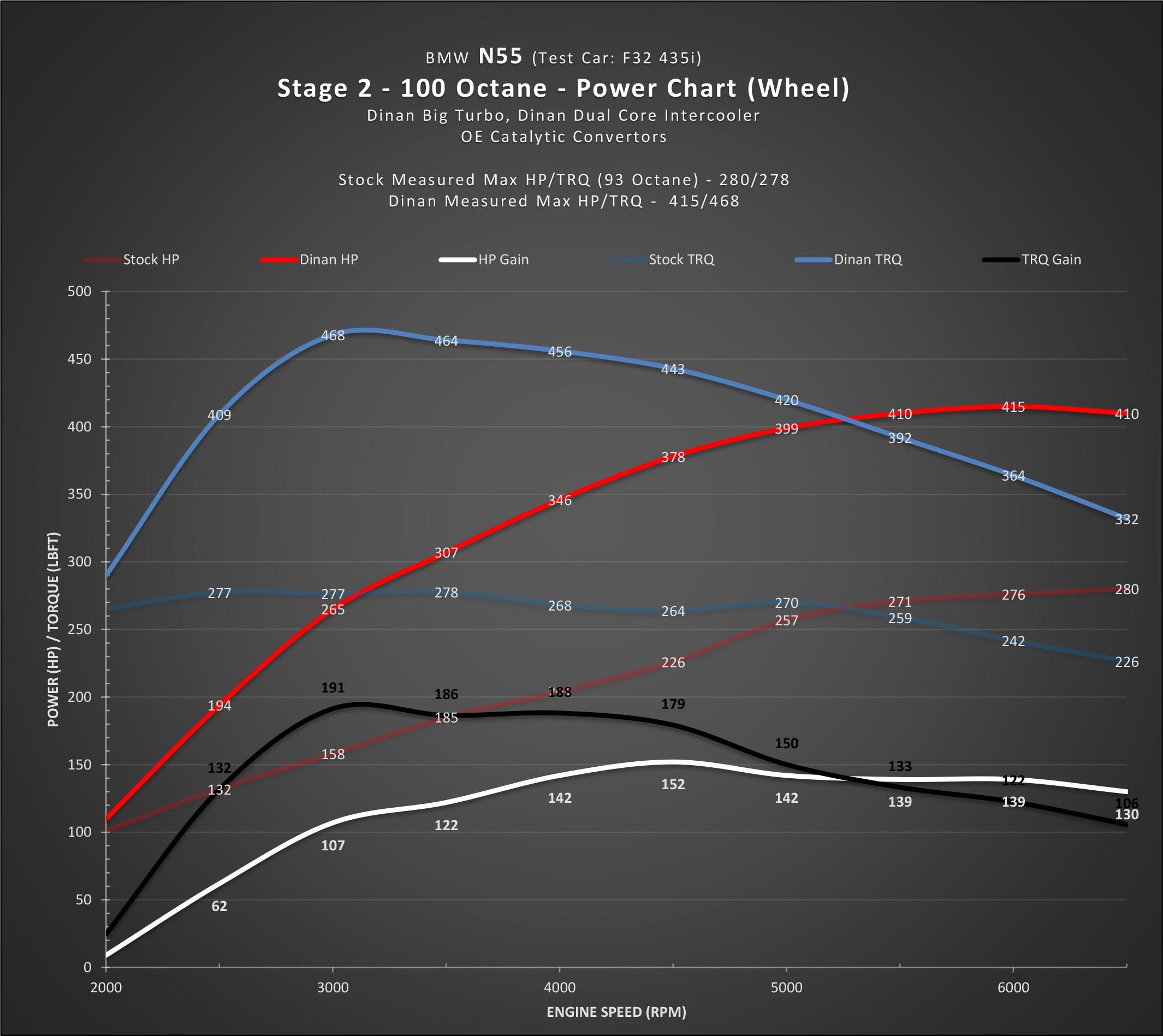 Dinan N55 Flash Stage 2-4