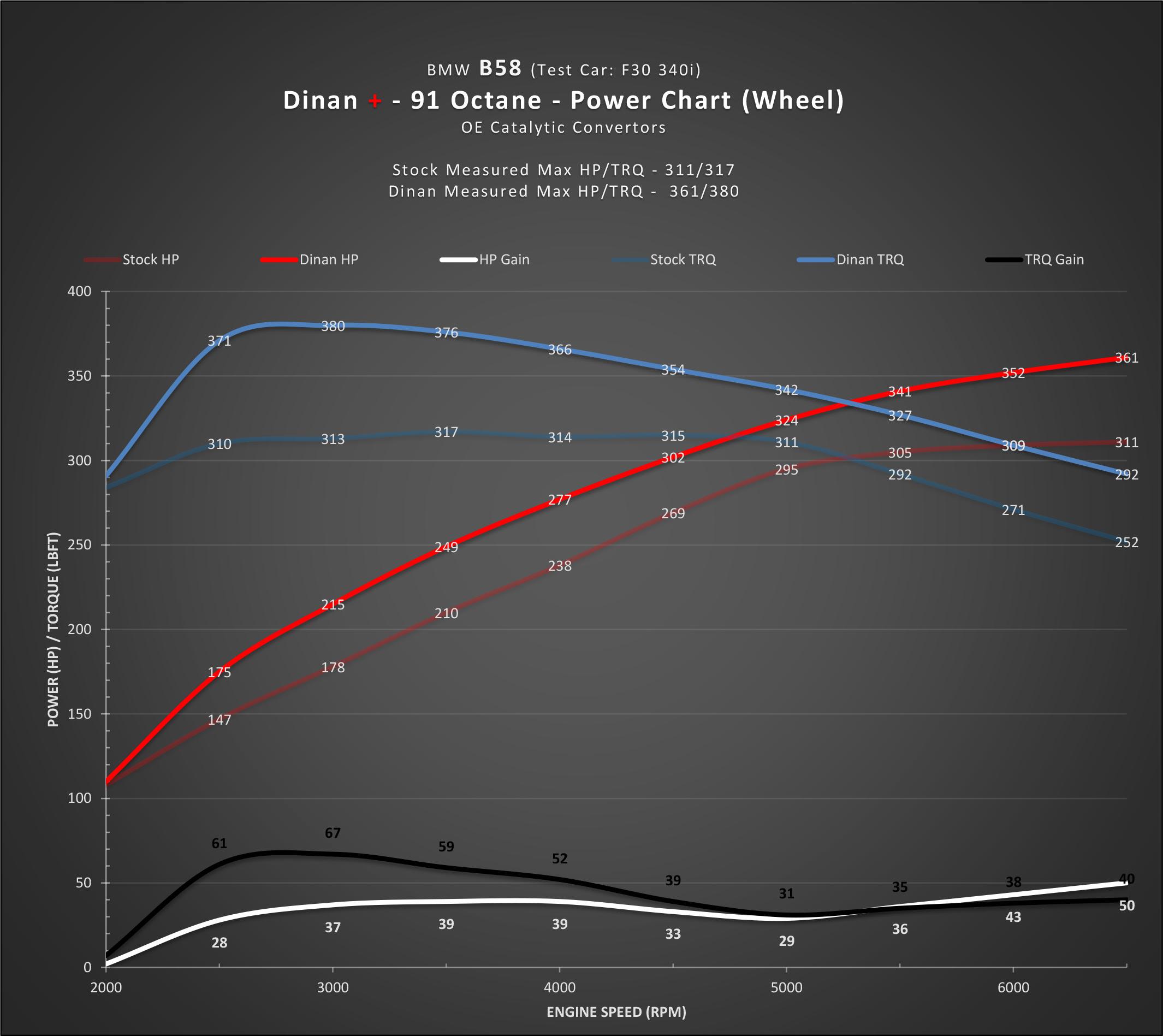 Dinan_B58_Flash-5